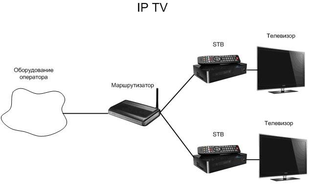 развития телевизионный мост между роутером и телевизором словарь живого
